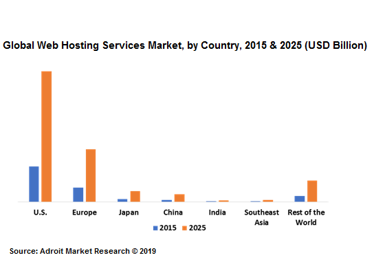 Global Web Hosting Services Market, by Country, 2015 & 2025 (USD Billion)