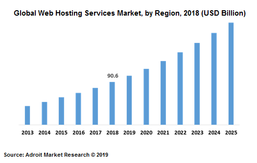 Global Web Hosting Services Market, by Region, 2018 (USD Billion)