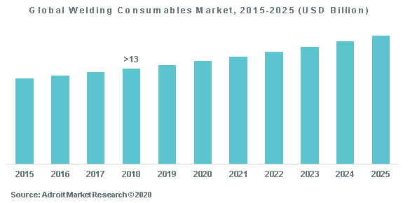Global Welding Consumables Market, 2015-2025 (USD Billion)