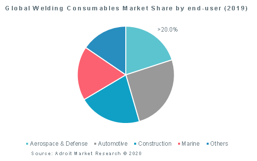 Global Welding Consumables Market Share by end-user (2019)