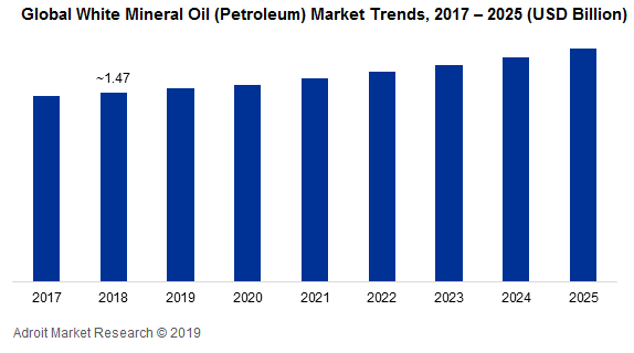 White Mineral Oil Market - Global Industry Analysis 2025
