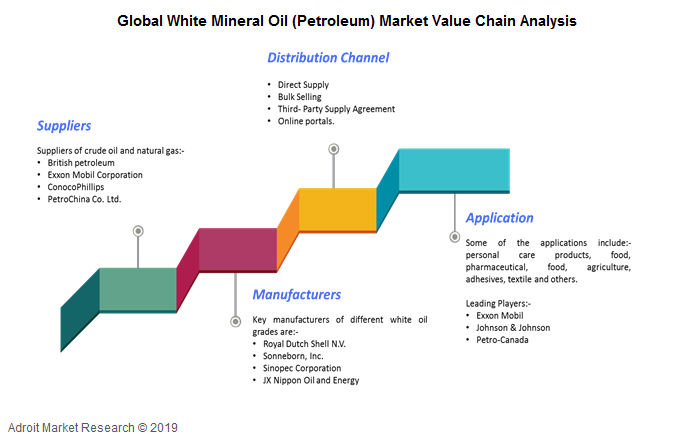 Global White Mineral Oil (Petroleum) Market Value Chain Analysis
