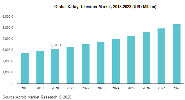 Global X-Ray Detectors Market 2018-2028 (USD Million)