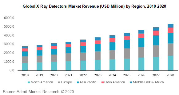 Global X-Ray Detectors Market Revenue (USD Million) by Region 2018-2028
