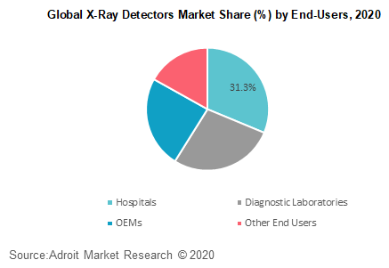 Global X-Ray Detectors Market Share by End-Users 2020