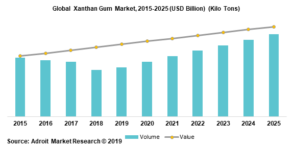 Global Xanthan Gum Market 2015-2025 (USD Billion) (Kilo Tons)