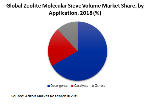 Global Zeolite Molecular Sieve Volume Market Share, by Application, 2018 (%)