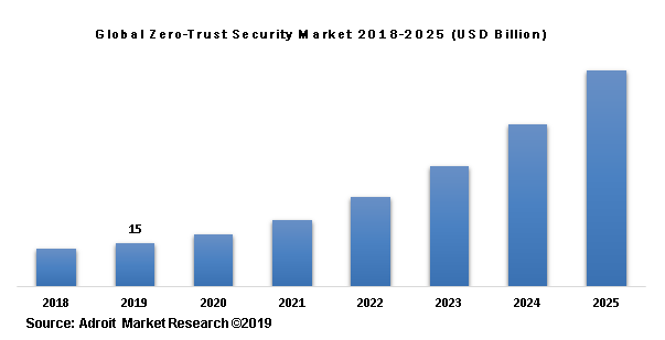 Global Zero-Trust Security Market 2018-2025 (USD Billion)