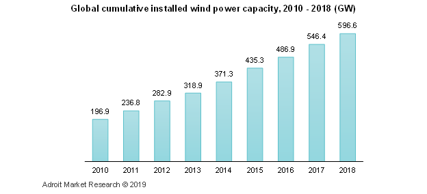 Global cumulative installed wind power capacity 2010-2018 (GW)