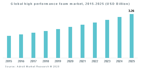 Global high performance foam market, 2015-2025 (USD Billion)
