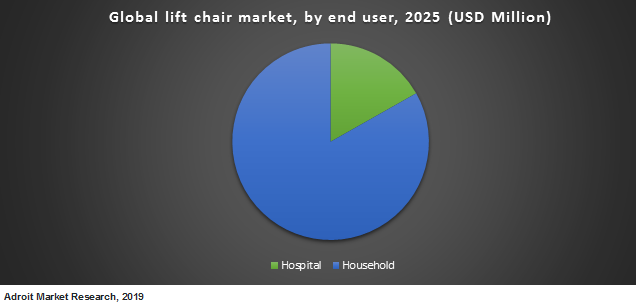 Global lift chair market by end user 2025 (USD Million)