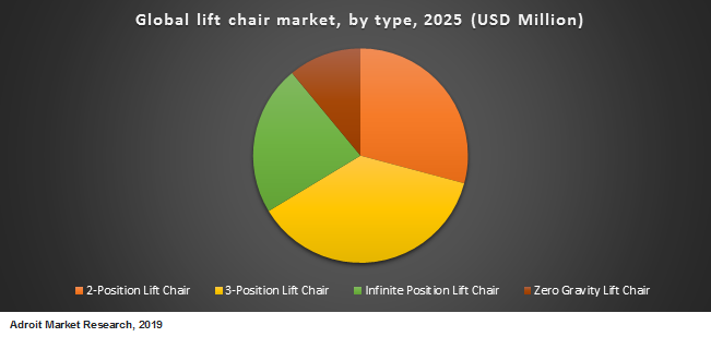Global lift chair market by type 2025 (USD Million)