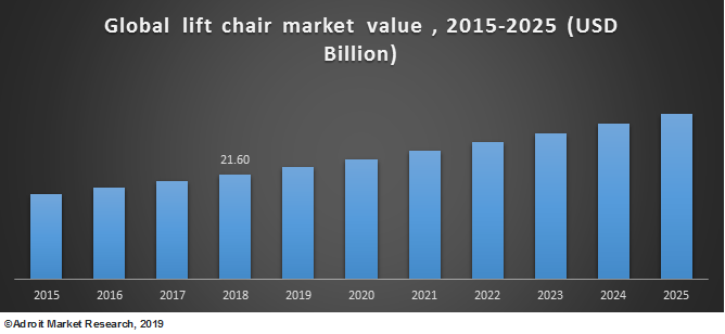 Global lift chair market value 2015-2025 (USD Billion)