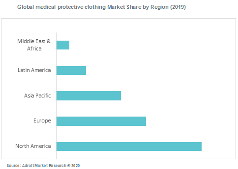 Global medical protective clothing Market Share by Region