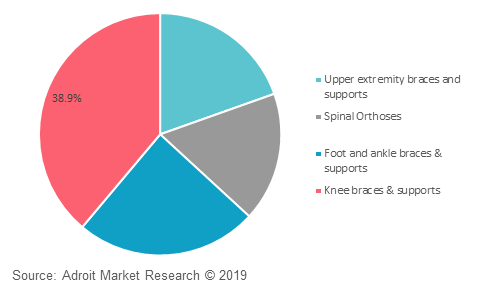 Global orthopedic braces and supports market share by product, 2018