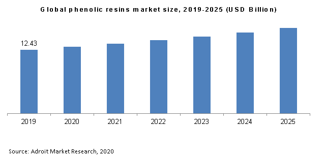 Global phenolic resins market size, 2019-2025 (USD Billion)