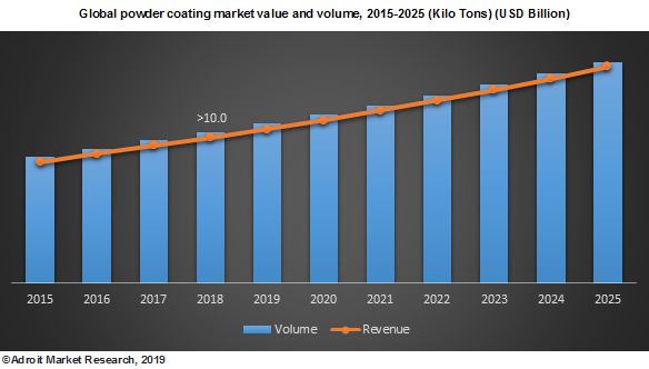 Global powder coating market value and volume, 2015-2025 (Kilo Tons) (USD Billion)