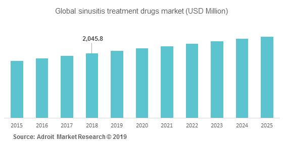 Global sinusitis treatment drugs market (USD Million)