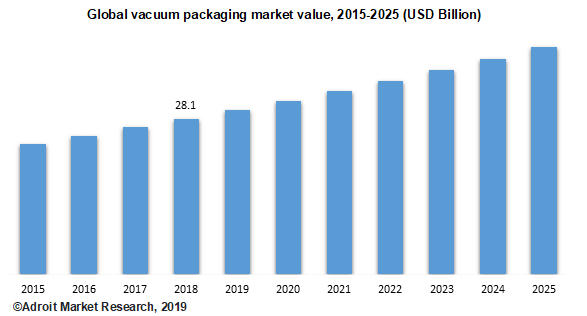 Global vacuum packaging market value, 2015-2025 (USD Billion)
