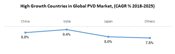 High Growth Countries in Global PVD Market, (CAGR % 2018-2025)