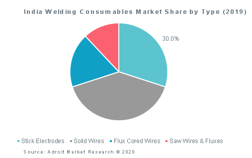 India Welding Consumables Market Share by Type (2019)