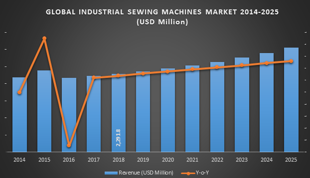 Industrial Sewing Machines Market