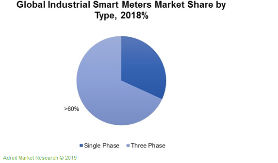 Global Industrial Smart Meters Market Share by Type,2018%