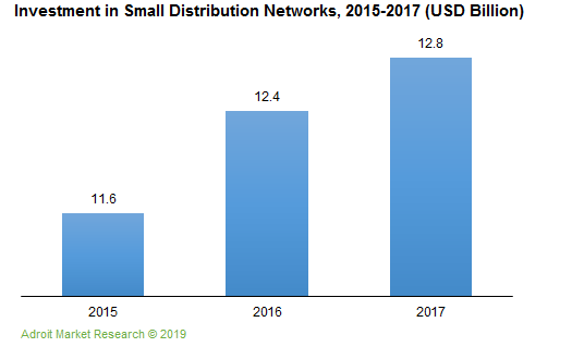 Investment in Small Distribution Networks, 2015-2017 (USD Billion)