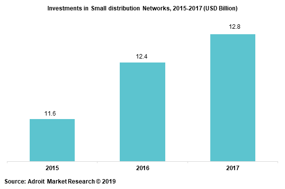 Investments in Small distribution Networks, 2015-2017 (USD Billion)