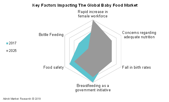 Key Factors Impacting The Global Baby Food Market