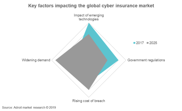 Key Factors Impacting The Global Cyber Insurance Market
