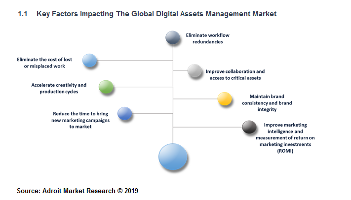 Key Factors Impacting The Global Digital Assets Management Market