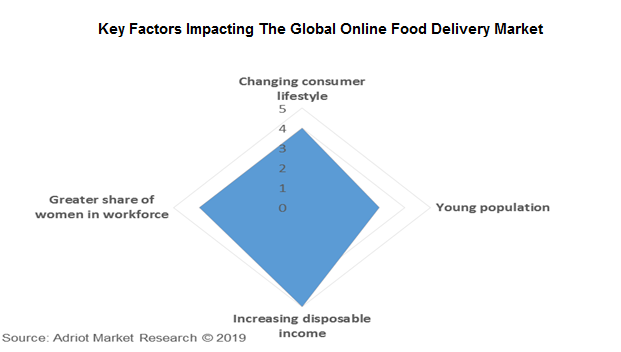 Key Factors Impacting The Global Online Food Delivery Market