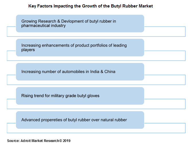 Key Factors Impacting the Growth of the Butyl Rubber Marketv