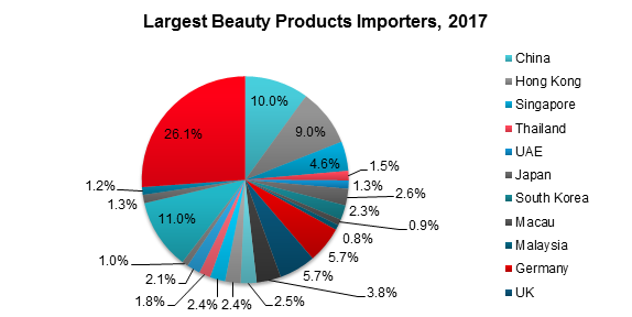 Largest Beauty Products Importers, 2017
