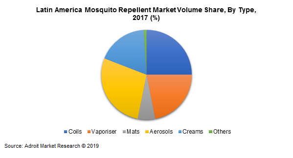 Latin America Mosquito Repellent Market Volume Share, By Type, 2017 (%)