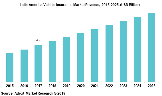 Latin America Vehicle Insurance Market Revenue, 2015-2025, (USD Billion)