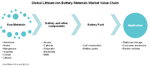 Lithium-ion Battery Materials Market Value Chain