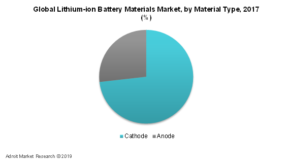 Lithium-ion Battery Materials Market by Material Type, 2017