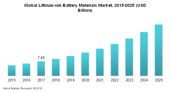 Lithium-ion Battery Materials Market, 2015-2025 (USD Billion)