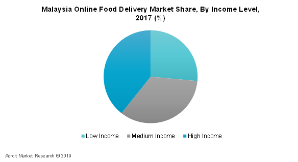 Malaysia Online Food Delivery Market Share, By Income Level, 2017 (%)