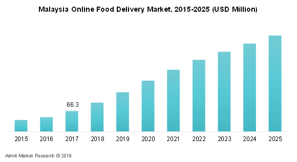 Malaysia Online Food Delivery Market, 2015-2025 (USD Million)