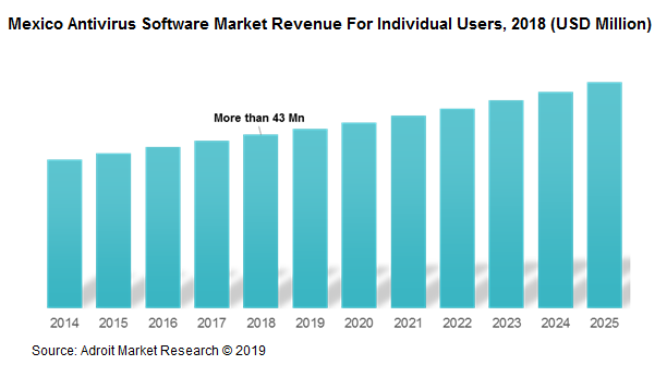 Mexico Antivirus Software Market Revenue For Individual Users, 2018 (USD Million)