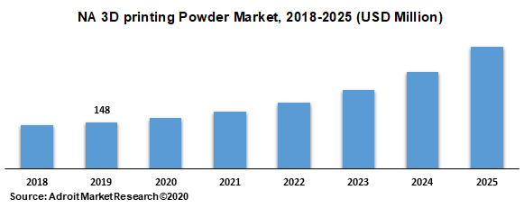 NA 3D printing Powder Market 2018-2025 (USD Million)