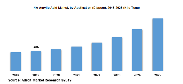 NA Acrylic Acid Market, by Application (Diapers), 2018-2025 (Kilo Tons)