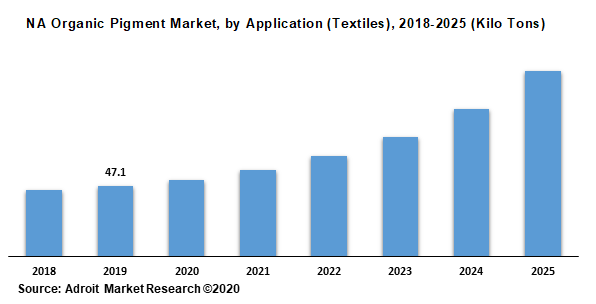 NA Organic Pigment Market by Application (Textiles) 2018-2025 (Kilo Tons)