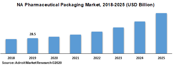 NA Pharmaceutical Packaging Market 2018-2025 (USD Billion)