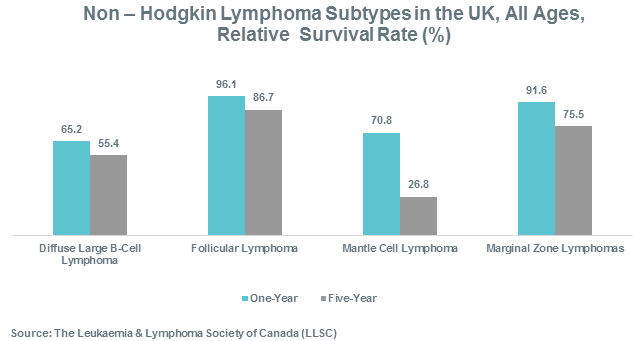 Non-Hodgkin Lymphoma Subtype in the UK, All Ages, Relative Survival Rate (%)