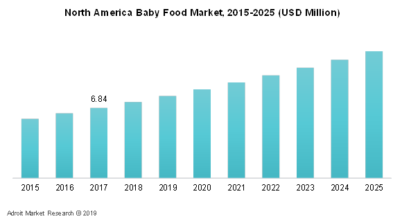 North America Baby Food Market, 2015-20025 (USD Million)