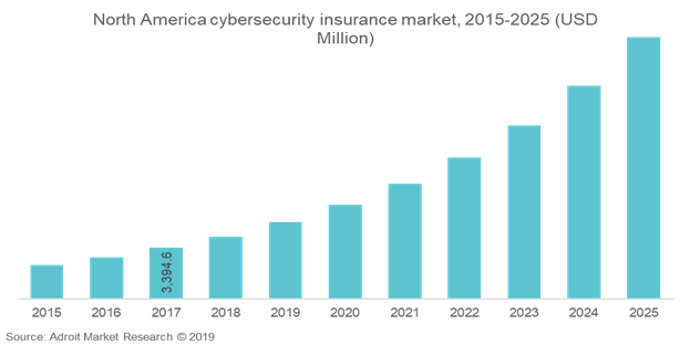 North America Cyber Security Insurance Market, 2015-2025 (USD Million)
